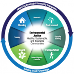 Photo of Environmental Justice Resource Guide